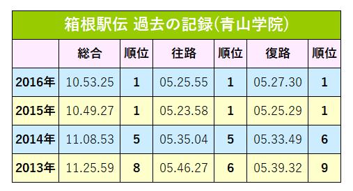 青山過去の記録