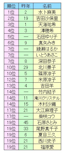 理想 の 上司 ランキング 明治安田生命「理想の上司」アンケート調査を実施!