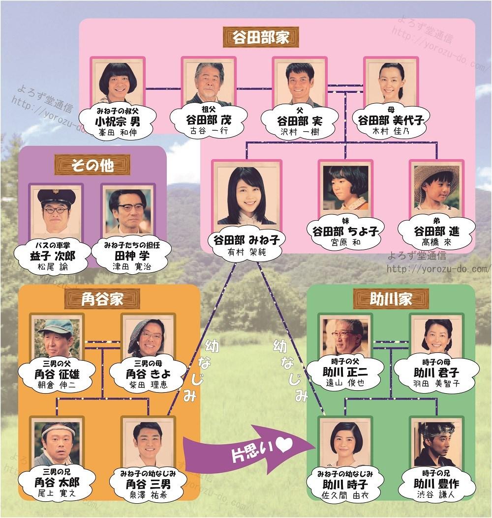 相関図 ひよっこ ひよっこ キャスト相関図&追加【茨城故郷篇