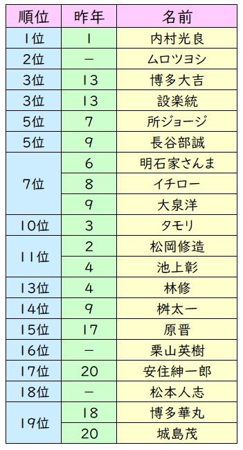 理想 の 上司 ランキング 「理想の上司」櫻井翔、新垣結衣、J.Y.ParkらTOP10に新勢力続々