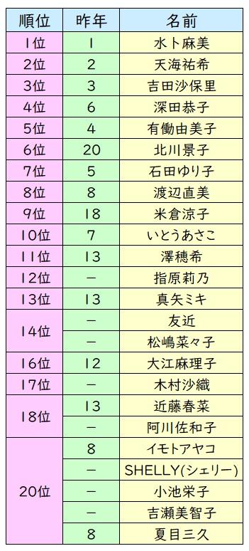 理想 の 上司 ランキング 「理想の上司」ランキング発表 櫻井翔・新垣結衣らが初ランクイン<男性&女性トップ10>