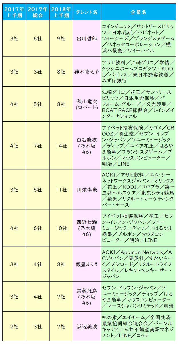 人気 女優 ランキング 2019