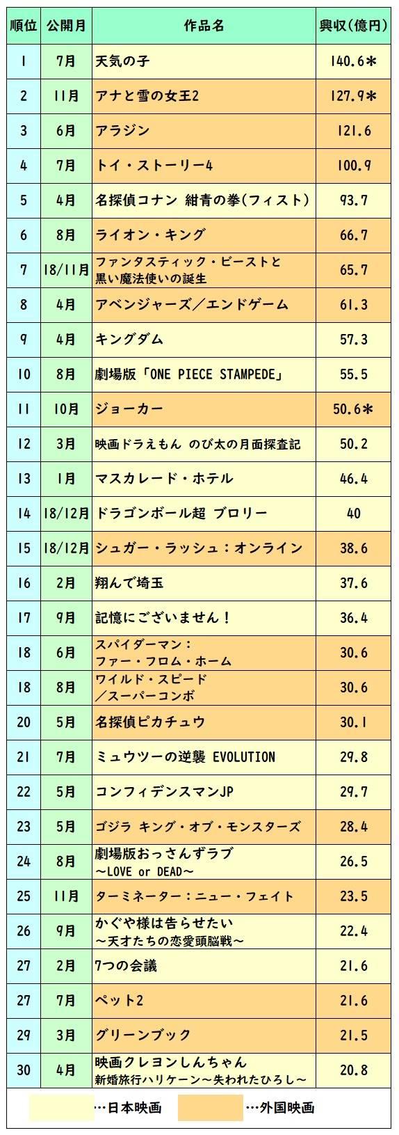 収入 ランキング 2019 映画 興行
