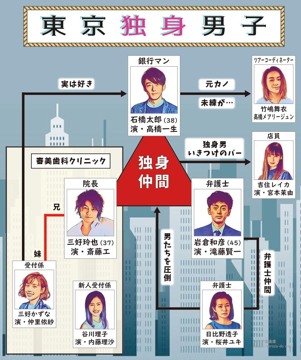 東京独身男子 斎藤工 桜井ユキ