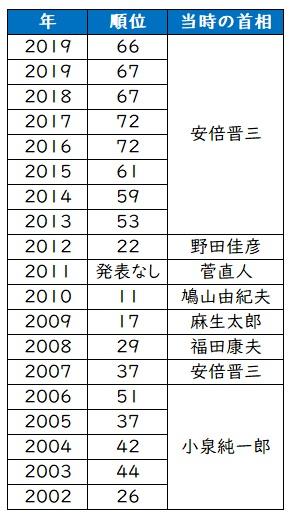 世界報道自由度ランキング2020/日本は66位!?歴代順位も! | よろず ...