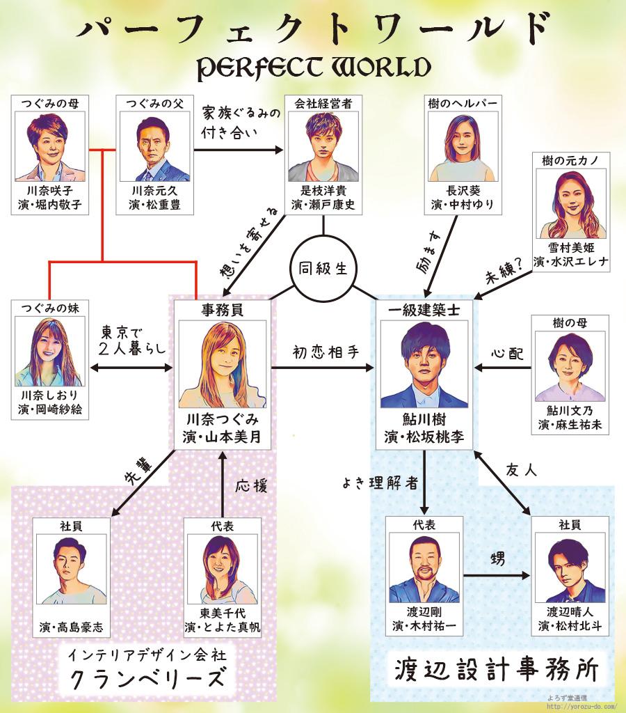 松坂桃李さん主演ドラマ「パーフェクトワールド」の相関図は、公式サイトの情報をもとに作成。公式のものではありませんのでご注意ください。