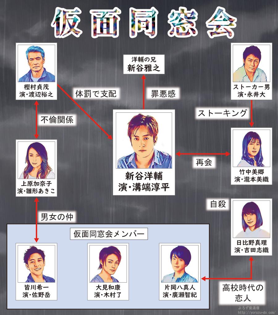 ドラマ 同窓会 TVドラマ「同窓会へようこそ」