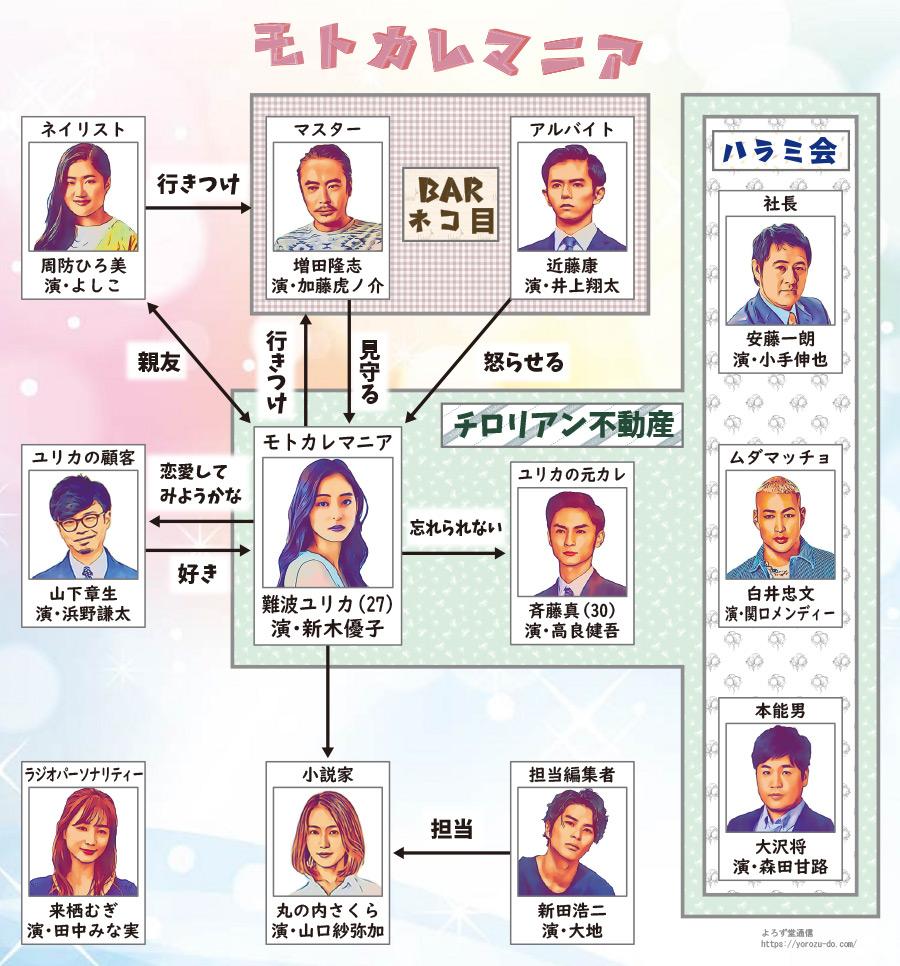 モトカレマニア」ドラマ相関図とキャストは?新木優子主演ドラマ